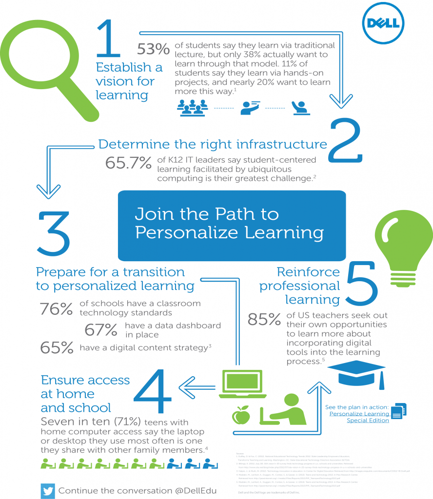 Path to Personalised learning